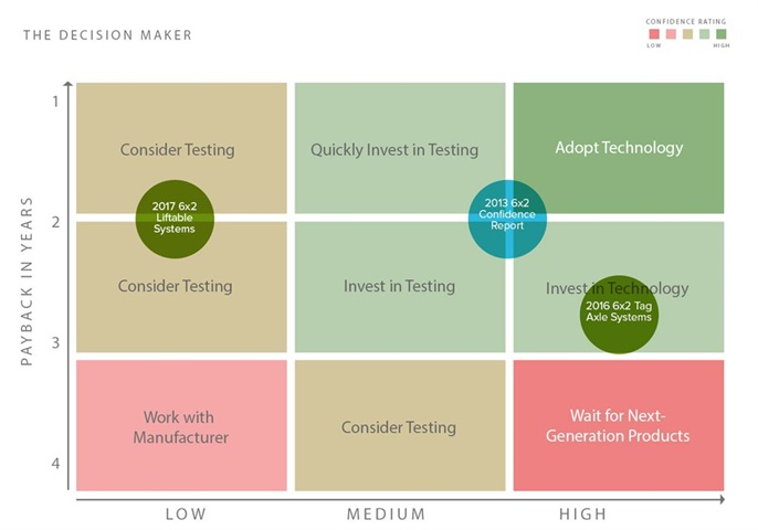 NACFE s Confidence Matrix shows there is still considerable interest