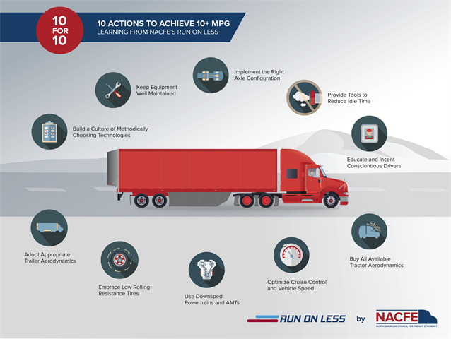 10 actions truck fleets can take away from the Run on Less report on