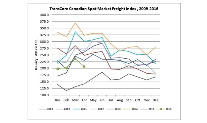 Graphic: TransCore Link Logistics