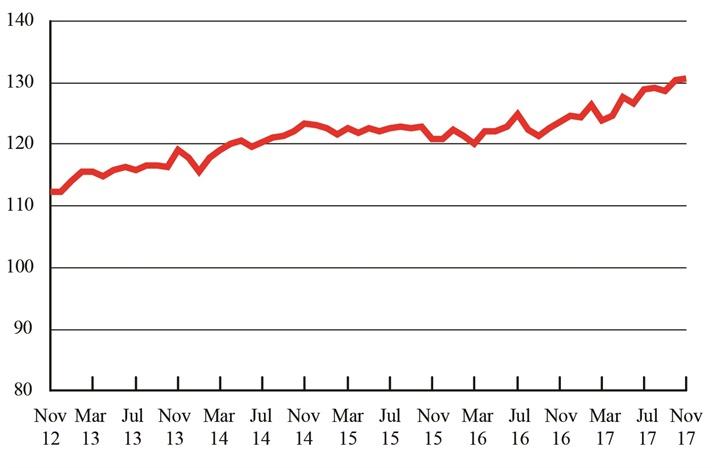 Freight Transportation Services Index, November 2012 - November 2017.