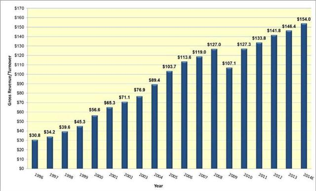 U.S. 3PL Market 1996-2014 gross revenues, estimated, in billions of dollars. Credit: Armstrong & Associates