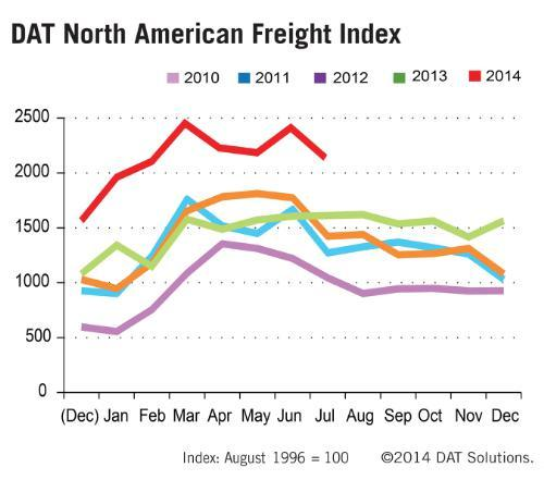 Truckload spot market, five-year trend.