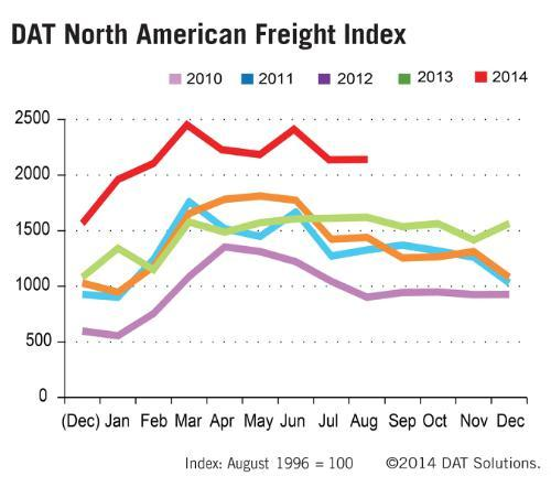 DAT: August Spot Rates, Freight Volume Higher Than Year Earlier
