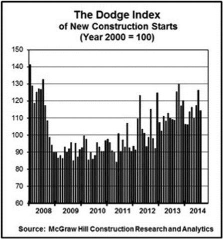 Economic Watch: Existing Home Sales Slip, Total U.S. Construction Falls