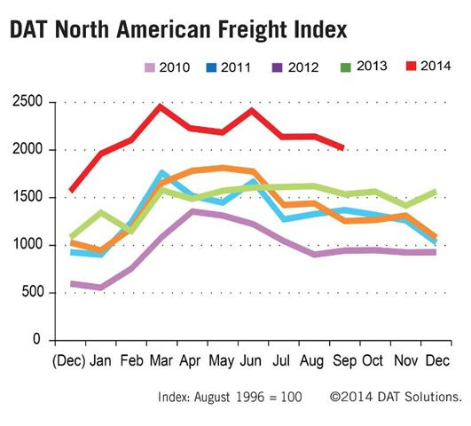 DAT Solutions reports truckload spot freight continues its elevated trend, with 14 consecutive months of year-over-year peaks.