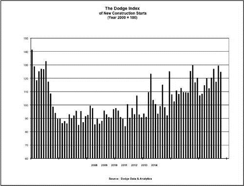 The Dodge Index of new construction starts. Graphic: Dodge Data & Analytics