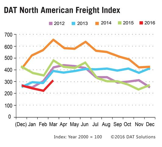 Seasonal freight volumes got a 38% boost from seasonal freight in March according to the DAT North American Freight index. Compared to February, van freight availability increased 25%, flatbed volume rose 64% and reefer volume added 16%. Graphic: DAT Solutions
