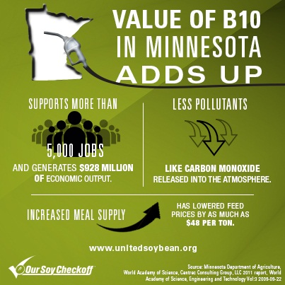 The state agriculture industry has been a big supporter of Minnesota's biodiesel mandate.