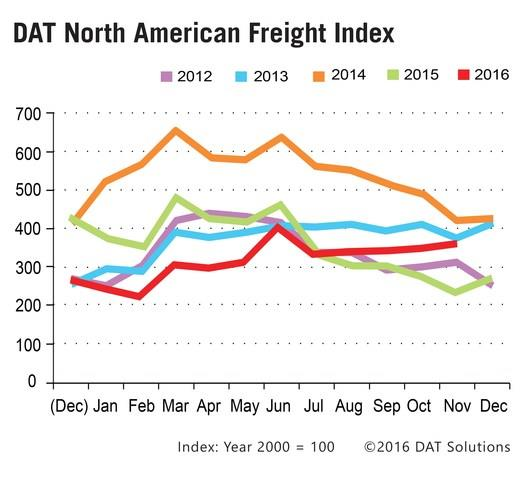 The November Freight Index reflects a continued pattern of unseasonably strong freight volumes in the spot market starting in July. Graphic: DAT