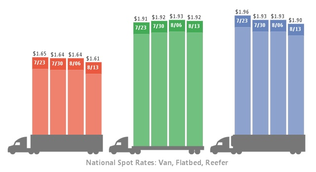 Average DAT spot market rates over the past four weeks. Graphic: DAT