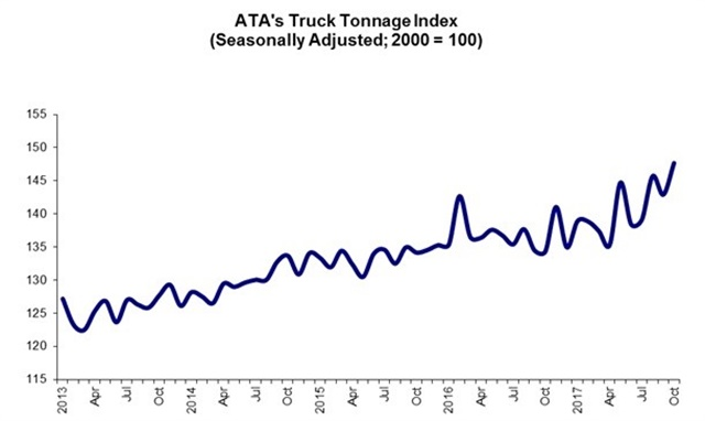 The American Trucking Associations' advanced seasonally adjusted (SA) For-Hire Truck Tonnage Index rose 3.3% in October, following a 1.9% decline during September. In October, the index equaled 147.6 (2000=100), up from 142.9 in September. Graph: ATA