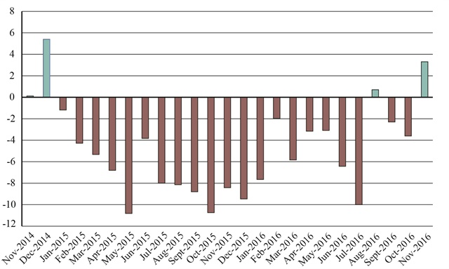 U.S.-NAFTA freight value percent change from the previous year, over the last 24 months. Graphic: U.S DOT