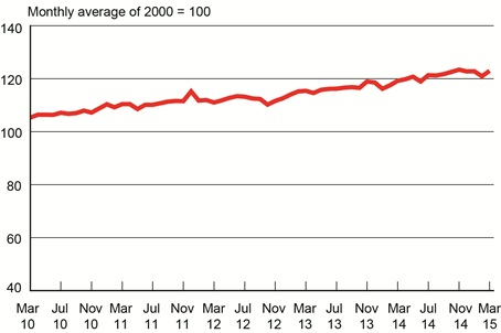Freight Transportation Services Index, March 2010 - March 2015. Graphic: U.S. DOT.