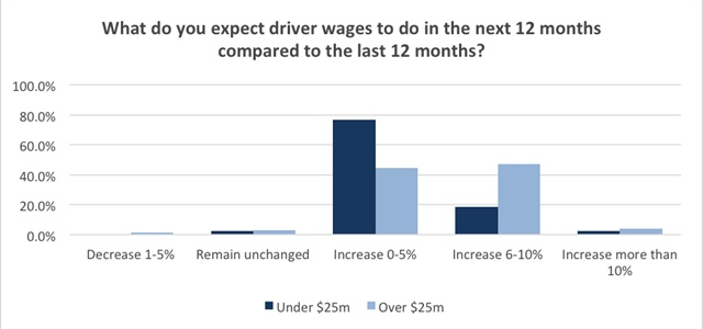 Carriers of all sizes expect driver wages to increase in 2015. Graph by Transport Capital Partners.
