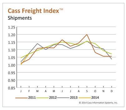 Cass Freight Index Shows February Increase