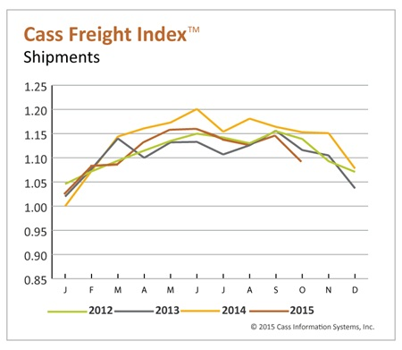 Cass Freight Index of shipments. Credit: Cass