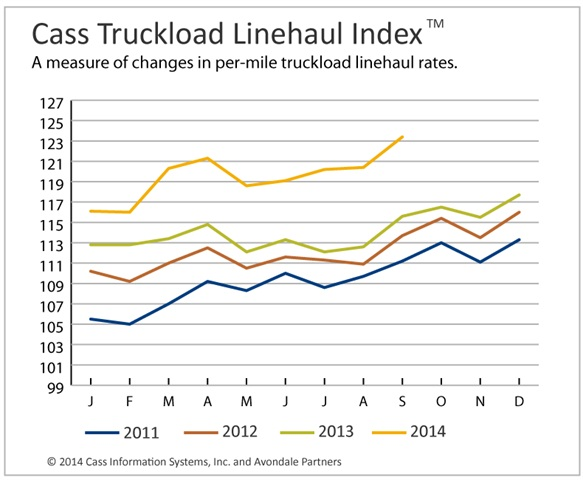 Truckload Linehaul, Intermodal Rates Rise