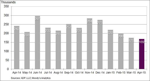 Change in non-farm private employment, month-to-month. Graphic: ADP