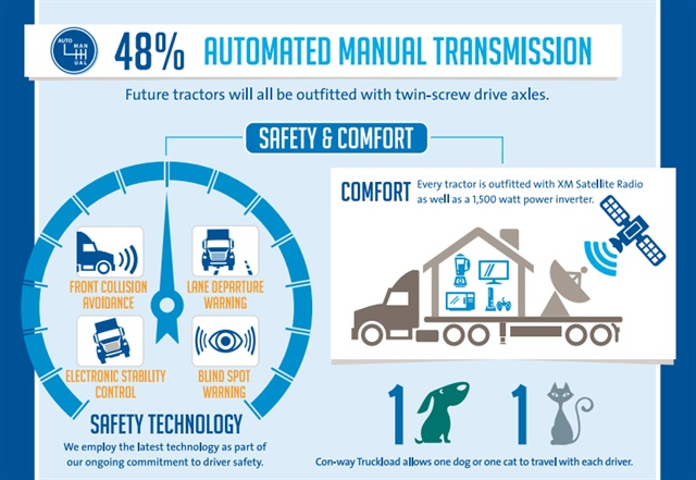 Infographic detailing the driver facing amenities of Con-way Truckload's newest trucks. Graphic via Con-way Truckload