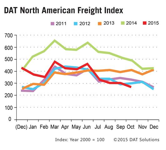 DAT's North American Freight Index. Credit: DAT
