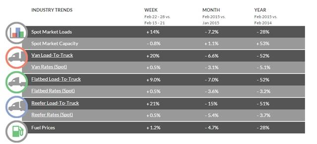 Spot-market snapshotSource: DAT