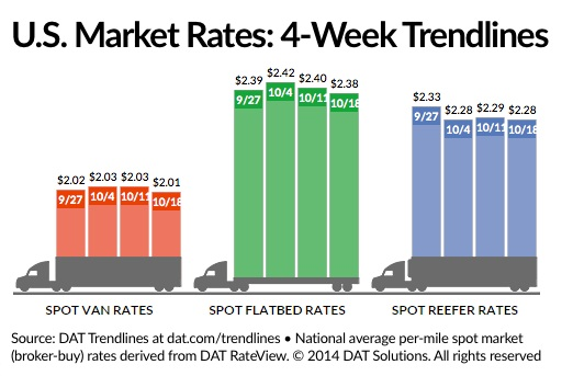 DAT: Spot Freight Rates Down, Still Relatively Strong