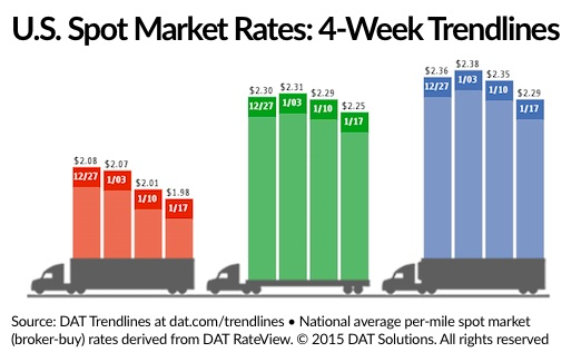 Spot Freight Rates Down, Vans Below $2 for First Time Since May