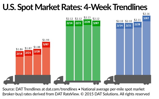 U.S Spot Freight Retes