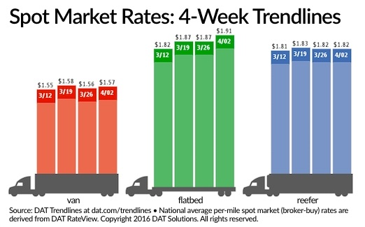 Spot Truckload Freight Ends First Quarter on Up Note