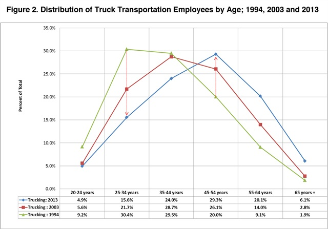 The largest portion of the truck transportation workforce was in the 45-54 year age range in 2013. Graph via ATRI
