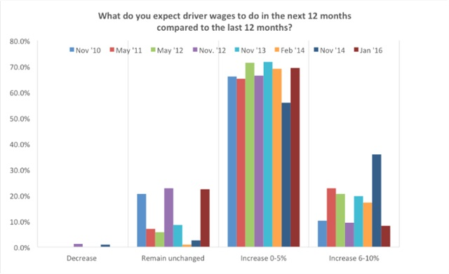 With the slowdown in late 2015, the majority of surveyed carriers felt that driver wages would increase 1-5%. Source: Transport Capital Partners