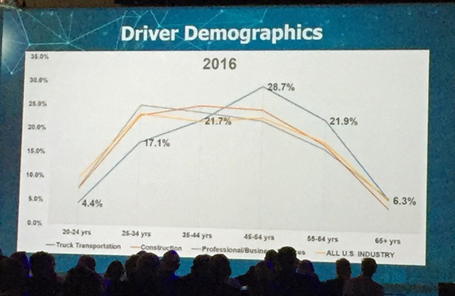 """""""These demographics are daunting,"""" said Werner's Derek Leathers."""