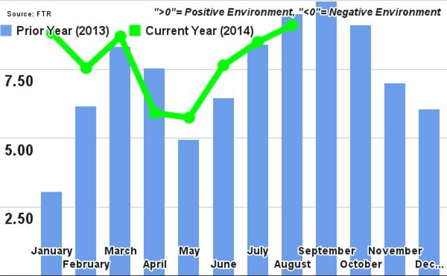 Graph via FTR.