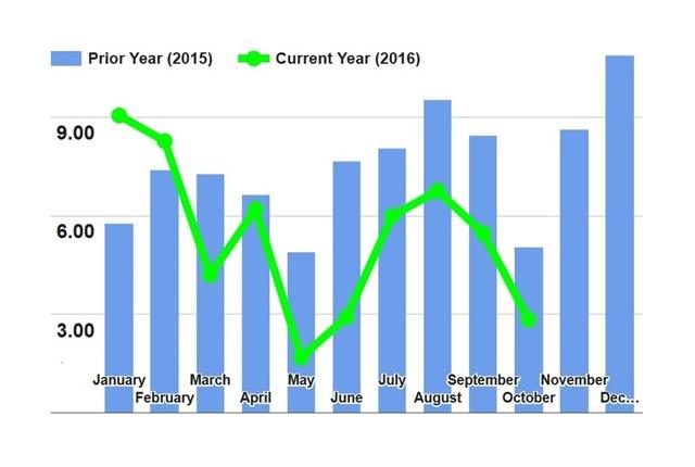 Chart: FTR