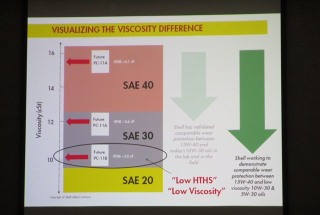 A slide demonstrates where the new low HTHS oils fall compared to traditional SAE viscosity ratings.