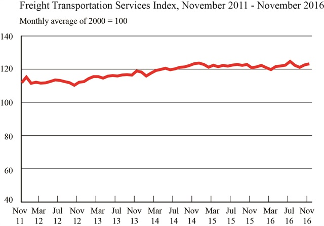 http://www.truckinginfo.com/news/story/2017/01/for-hire-freight-volume-rises-to-second-highest-level-in-2-years.aspx