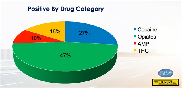 J.B. Hunt found that opioid use was far more likely to be caught by hair testing than by the standard urinalysis. From The Trucking Alliance's UN presentation.