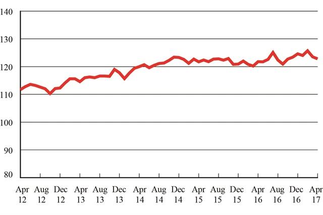 Freight Transportation Services Index, April 2012 - April 2017. Graphic: U.S. DOT