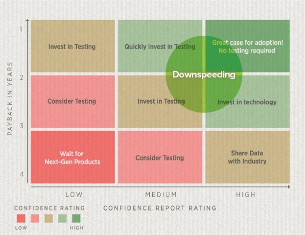 NACFE gives downspeeding a high level of confidence in its matrix chart.