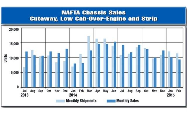 Chart courtesy of NTEA.