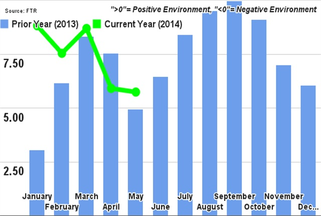 FTR's Trucking Conditions Index, 2013 through May 2014. Credit: FTR