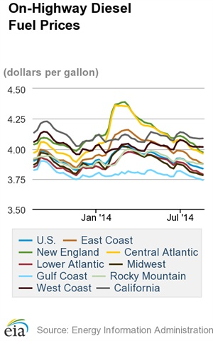 Average Diesel Cost Falls for Seventh Straight Week to $3.835