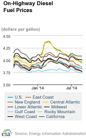 Average Diesel Cost Falls to Lowest Price in More Than a Year