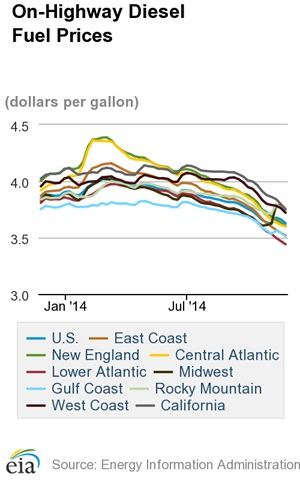 Diesel Remains Near Four-Year Low of $3.62