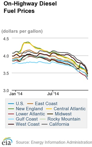 Average Diesel Cost Lowest in Nearly Four Years at $3.419