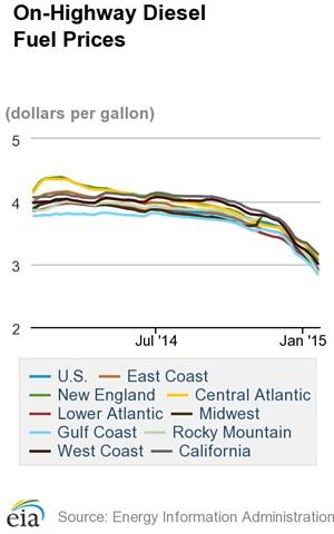 Diesel Costs Post Double Digit Declines Over Past Week