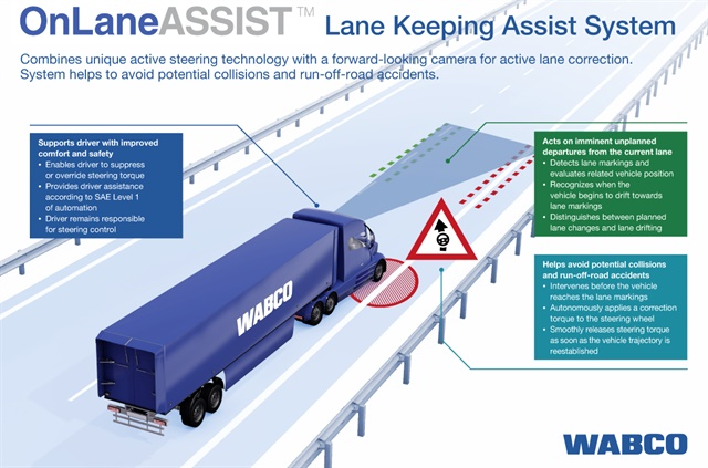 OnLaneAssist is the first application of active steering functionality in Wabco's portfolio of Advanced Driver Assistance Systems following the recent acquisition of R.H. Sheppard. Image: Wabco