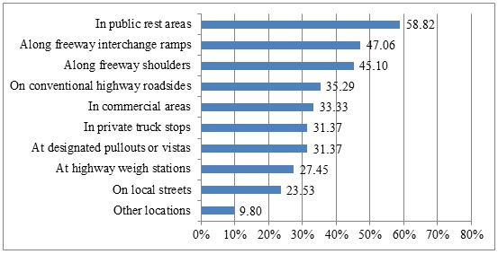 The percentages of states reporting several different types of parking problems.