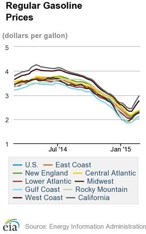 Average Diesel Price Increases for Third Straight Week to $2.90