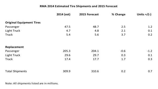 Chart courtesy of RMA.